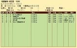 第27S:05月2週 仏1000ギニー 成績