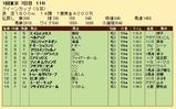 第26S:02月4週 クイーンカップ 成績