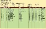 第32S:06月1週 コロネーションC 成績