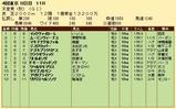 第32S:11月1週 天皇賞秋 成績