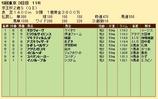 第21S:11月3週 京王杯2歳S 成績