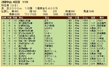 第23S:03月2週 弥生賞 成績