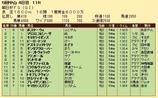 第29S:12月3週 朝日杯FS 成績