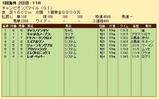 第34S:04月4週 チャンピオンズマイル 成績