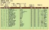 第28S:12月2週 中日新聞杯 成績