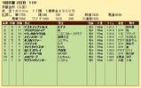 第32S:01月1週 京都金杯 成績