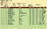 第28S:06月1週 金鯱賞 成績