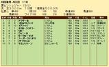 第26S:09月4週 愛セントレジャー 成績