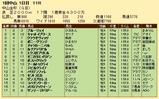 第32S:01月1週 中山金杯 成績