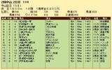 第25S:03月1週 中山記念 成績