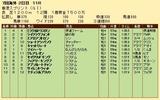 第33S:12月2週 香港スプリント 成績