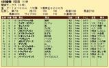 第30S:06月3週 関東オークス 成績