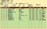 第28S:12月4週 名古屋GP 成績