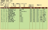第32S:12月1週 香港ヴァーズ 成績