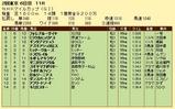第19S:05月2週 NHKマイルC 成績