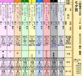 第25S:07月2週 七夕賞