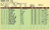 第30S:08月3週 ジャックルマロワ賞 成績