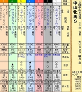 第19S:03月3週 中山牝馬S