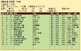 第33S:08月1週 小倉記念 成績