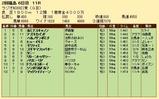 第24S:07月1週 ラジオNIKKEI賞 成績
