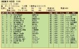 第27S:06月2週 ユニコーンS 成績