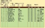 第26S:02月2週 共同通信杯 成績
