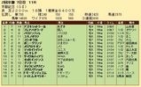 第31S:02月4週 京都記念 成績