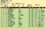 第29S:05月2週 京都新聞杯 成績