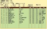 第18S:09月3週 朝日チャレンジC 成績