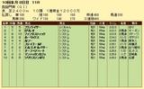 第17S:10月1週 凱旋門賞 成績