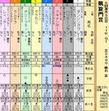 第27S:10月1週 凱旋門賞