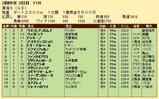 第27S:05月4週 東海S 成績