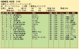 第35S:05月1週 兵庫CS 成績