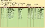 第22S:03月5週 ドバイDF 成績