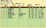 第28S:09月4週 セントライト記念 成績