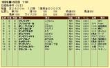 第17S:01月3週 日経新春杯 成績