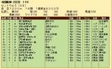 第27S:09月3週 セントウルS 成績