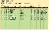 第23S:03月5週 ドバイWC 成績