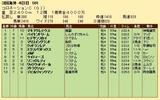 第31S:06月1週 コロネーションC 成績
