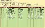 第35S:12月4週 兵庫GT 成績