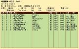 第34S:09月4週 ローズS 成績