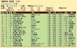 第29S:03月3週 ファルコンS 成績