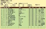第18S:06月2週 名古屋優駿 成績