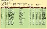 第21S:12月1週 クイーン賞 成績