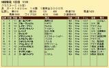 第28S:08月3週 クラスターC 成績