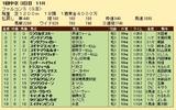第20S:03月3週 ファルコンS 成績
