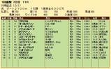第24S:01月4週 川崎記念 成績