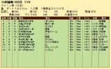 第20S:10月1週 クイーン賞 成績