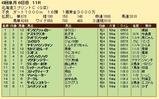 第20S:06月2週 北海道スプリントC 成績