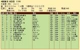 第35S:11月1週 天皇賞秋 成績